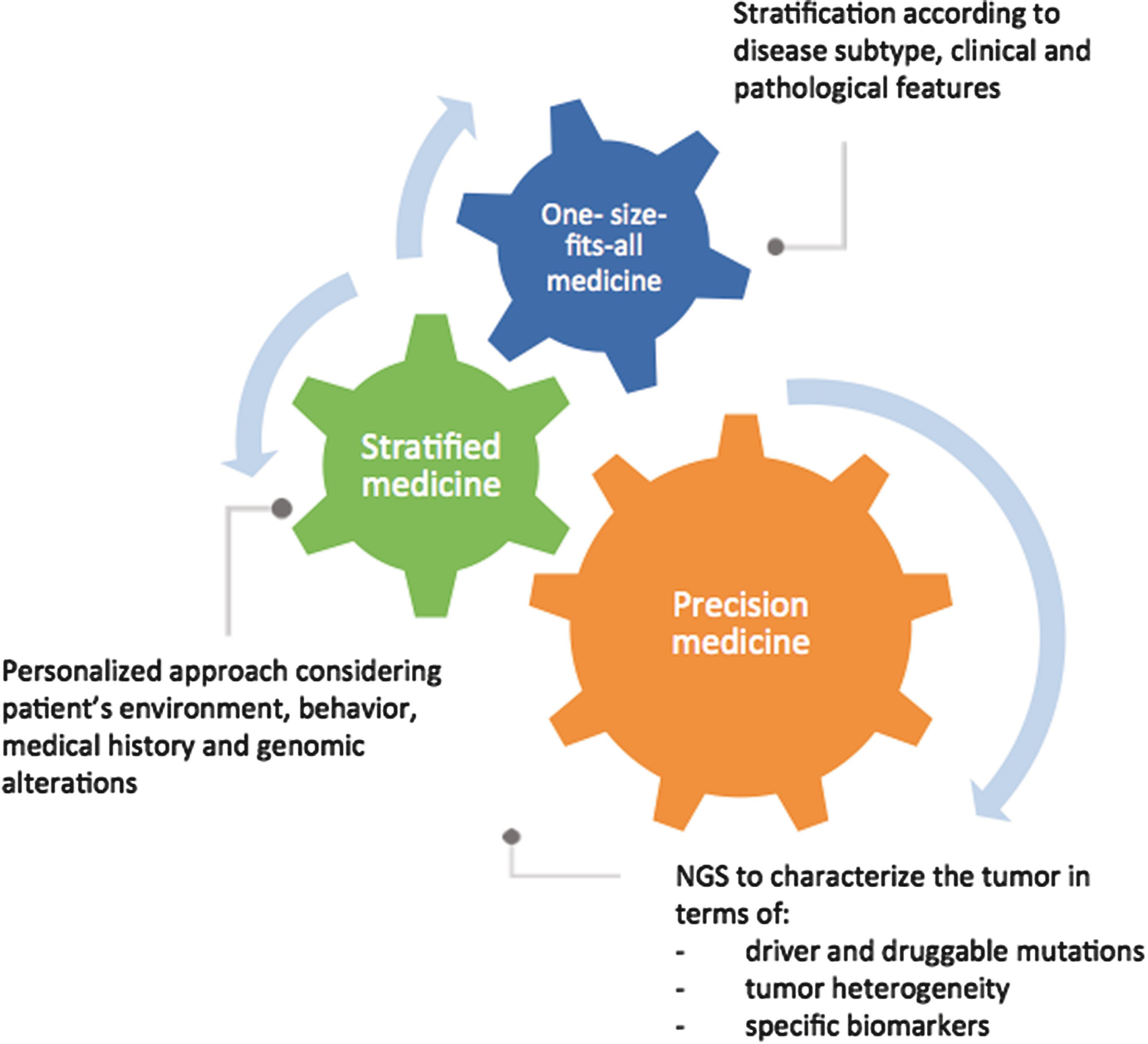 Role Of Next Generation Sequencing Technologies In Personalized Medicine Springerlink
