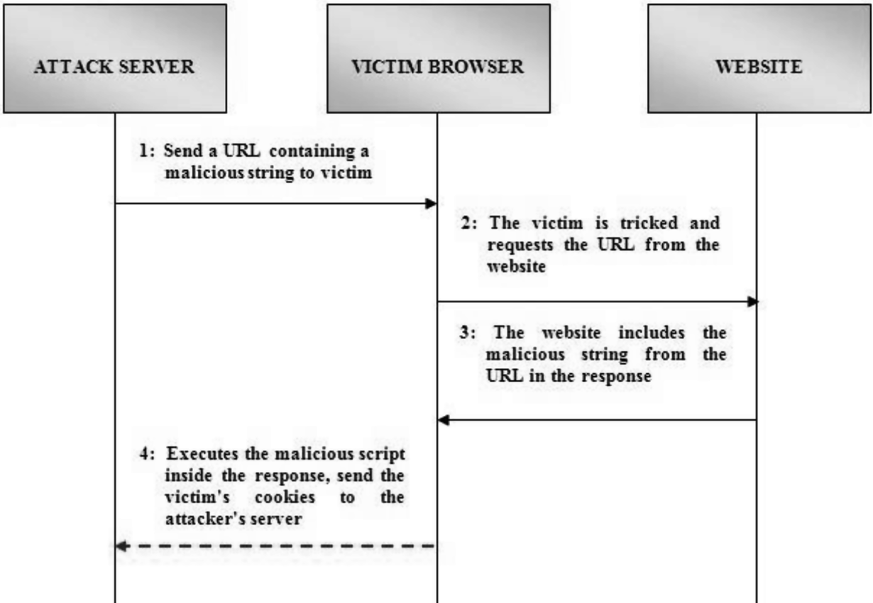 Detection of DOM-Based XSS Attack on Web Application