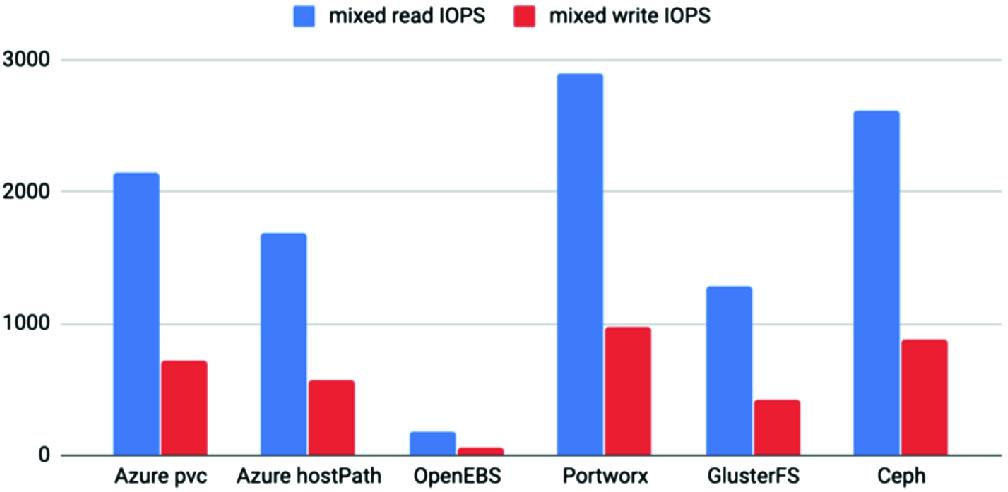 Public Cloud Kubernetes Storage Performance Analysis