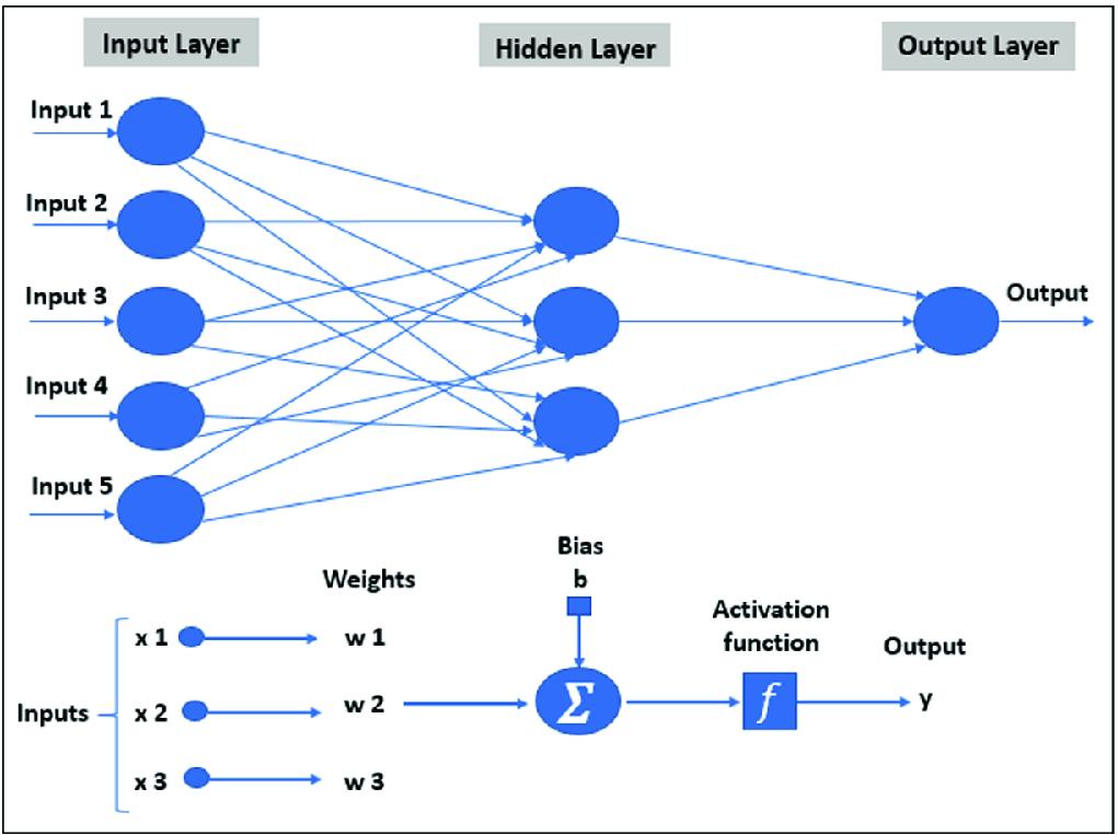 Demand Forecasting Using Random Forest and Artificial Neural