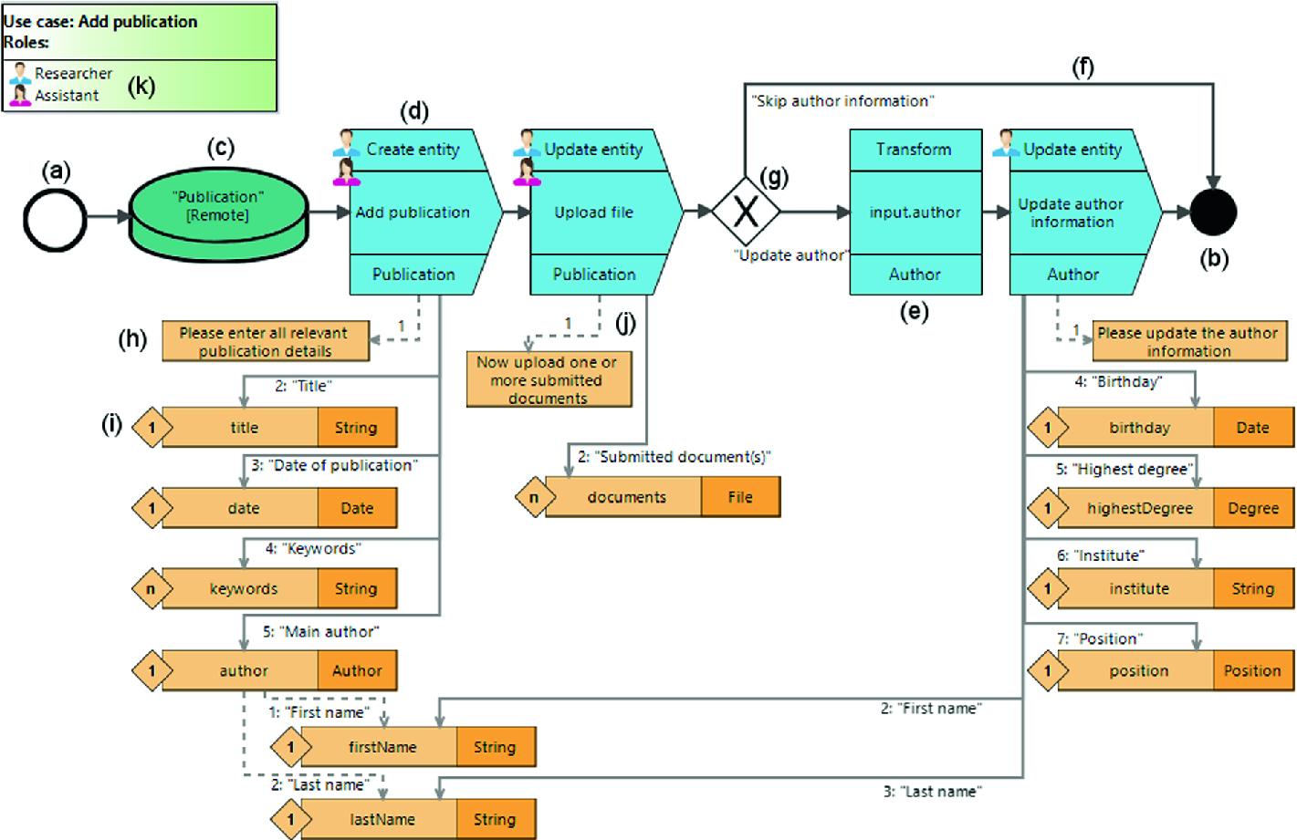 Towards Pluri-Platform Development: Evaluating a Graphical