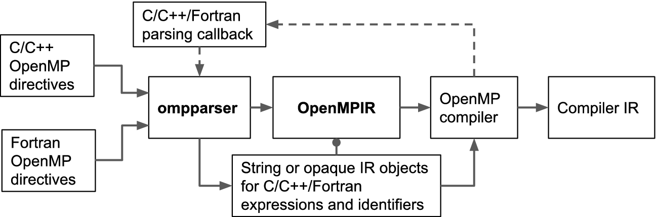 Ompparser: A Standalone and Unified OpenMP Parser | SpringerLink