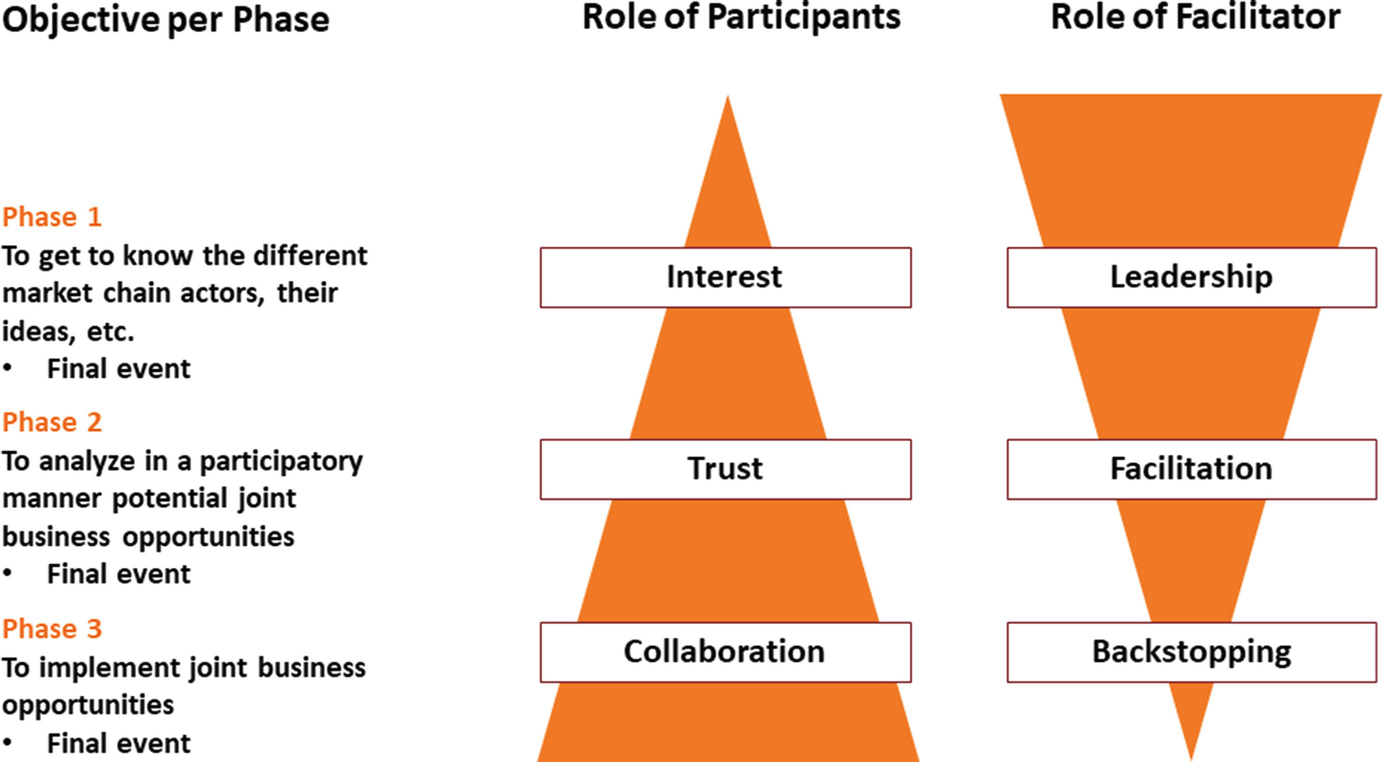 Enhancing Value Chain Innovation Through Collective Action ...