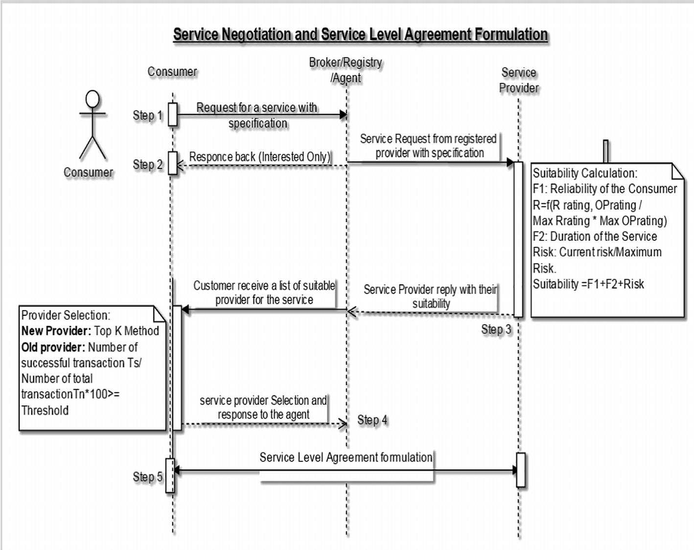 A SOA Based SLA Negotiation and Formulation Architecture for