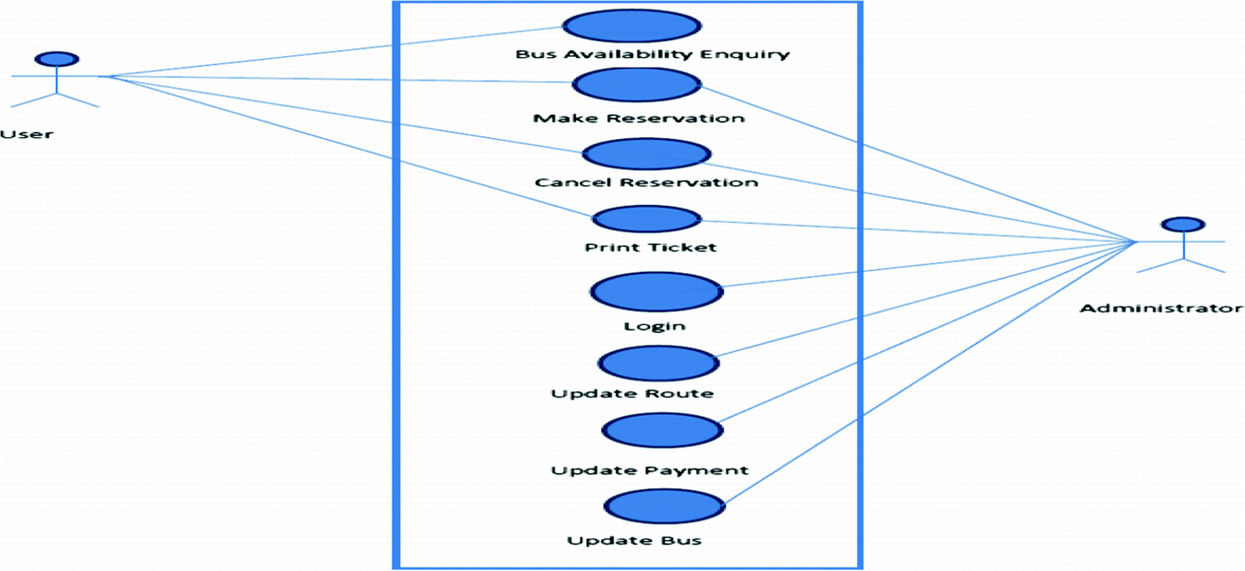 Bus Ticket Reservation System Agile Methods Of Projects Management Springerlink