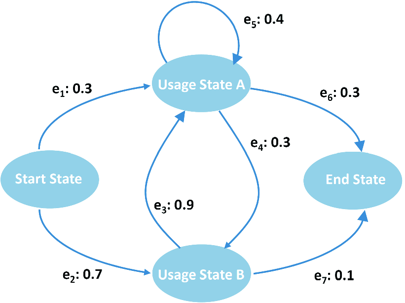 Model-Based On-the-Fly Testing of Web Applications and