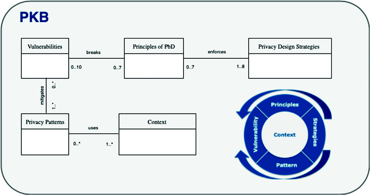 Privacy Oriented Software Development | SpringerLink