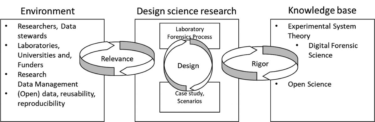 Designing Laboratory Forensics Springerlink