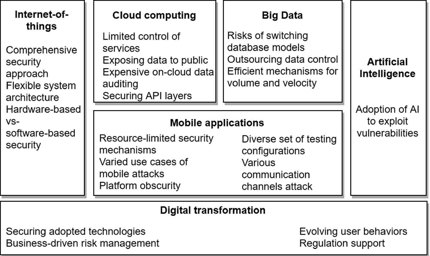 Identifying Security Risks of Digital Transformation - An ...