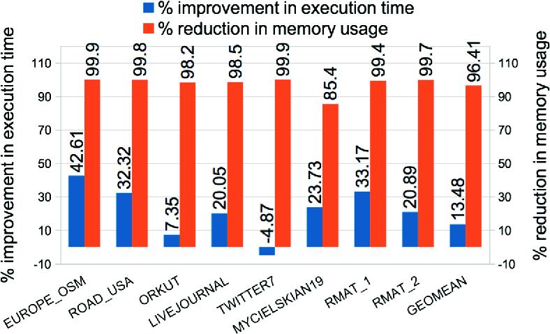 Graph Coloring Using GPUs | SpringerLink