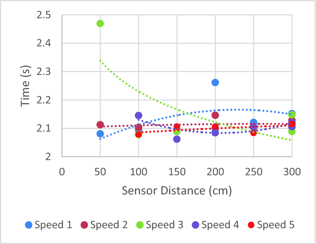 Pedestrian Recognition and Obstacle Avoidance for Autonomous