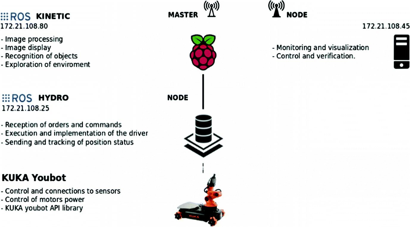 Human Rescue Based on Autonomous Robot KUKA YouBot with ROS