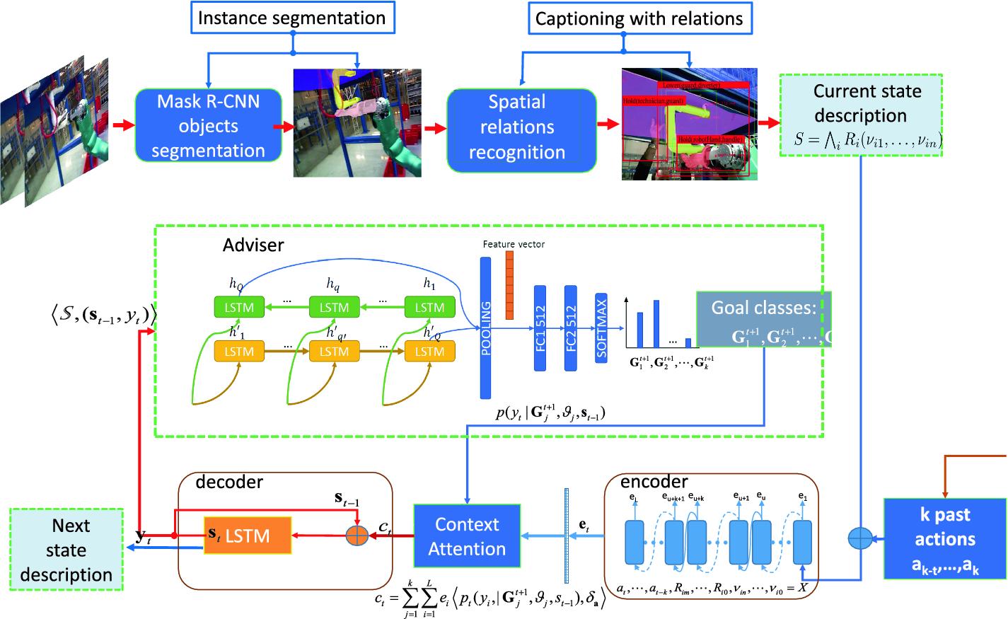 Anticipating Next Goal for Robot Plan Prediction | SpringerLink