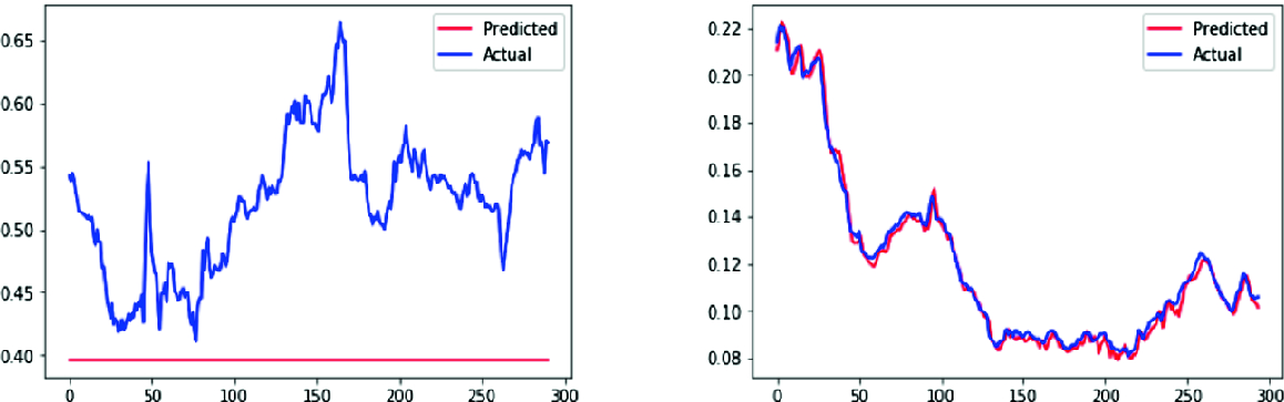 Predicting Emerging and Frontier Stock Markets Using Deep