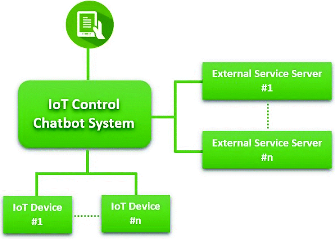 Conversational User Interface Integration in Controlling IoT