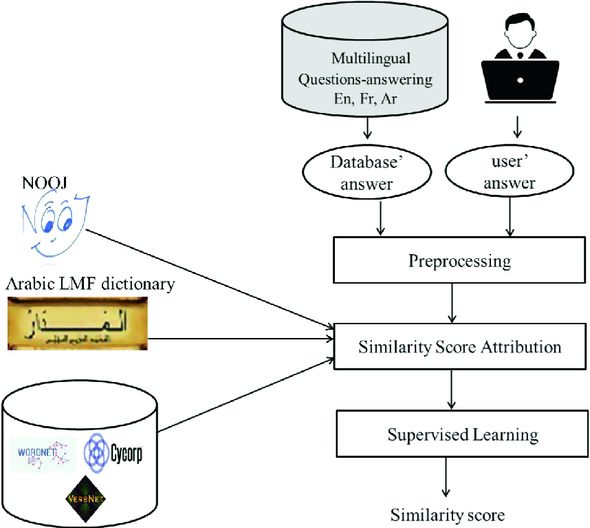 A Multilingual Semantic Similarity-Based Approach for