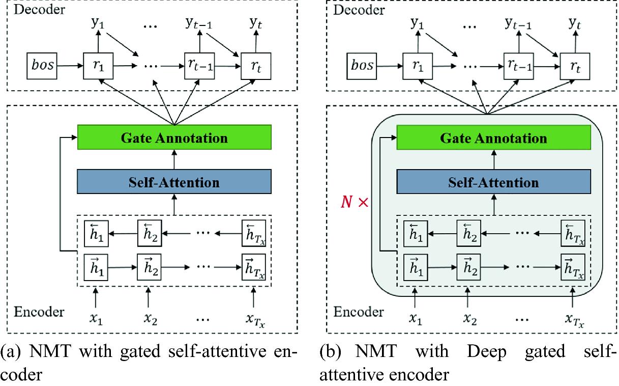 Gated Self-attentive Encoder for Neural Machine Translation