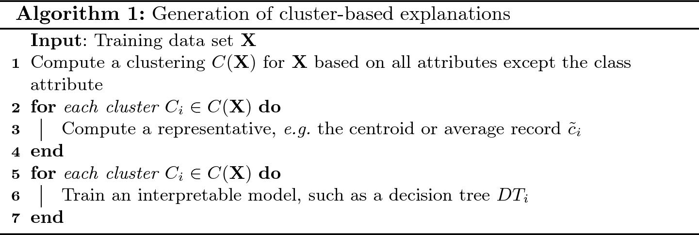 Machine Learning Explainability Through Comprehensible