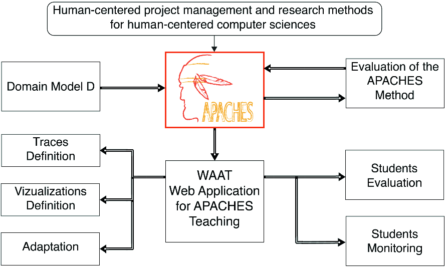 APACHES: Human-Centered and Project-Based Methods in Higher