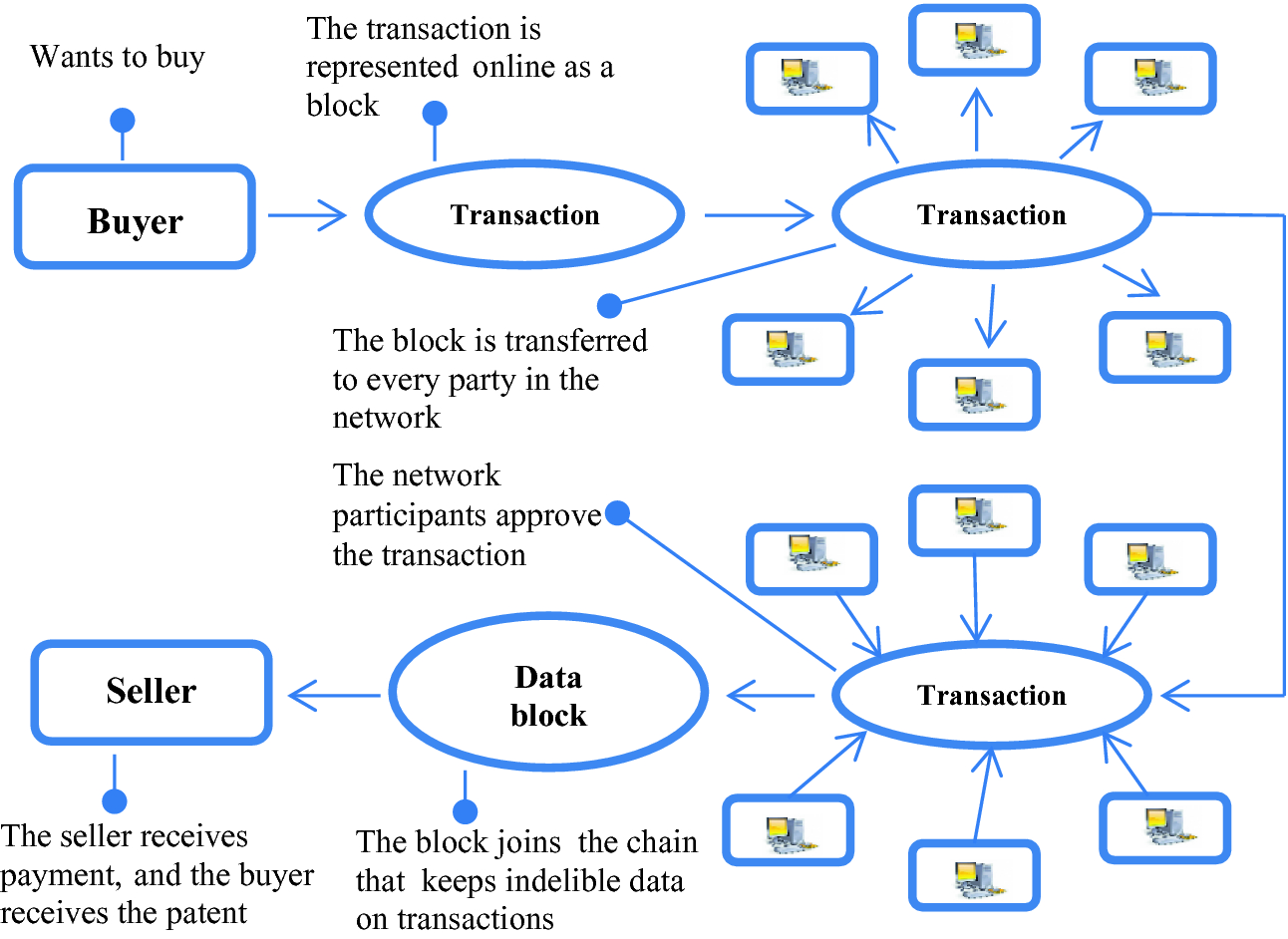 Smart Contracts for Multi-agent Interaction of Regional
