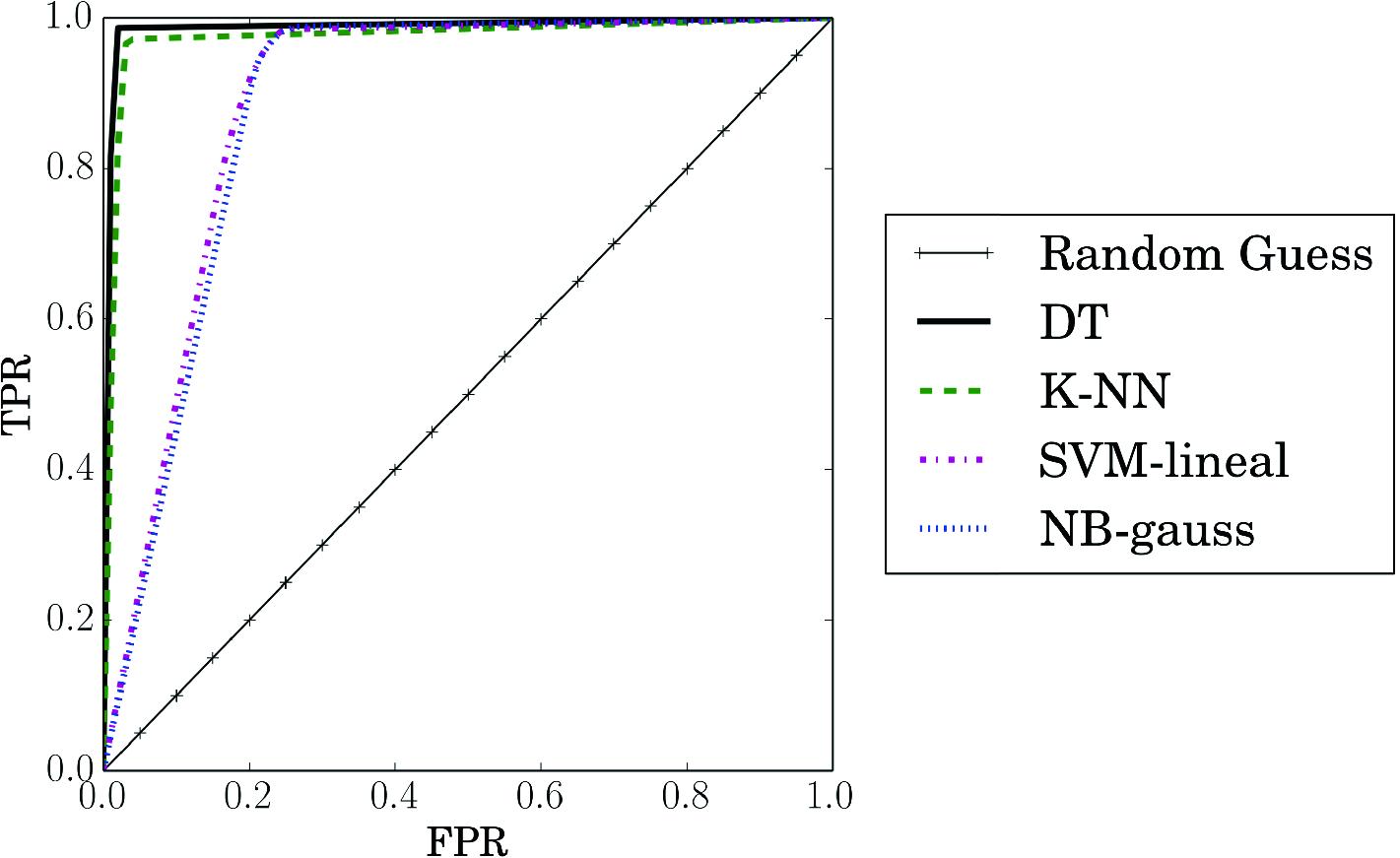 Botnet Detection on TCP Traffic Using Supervised Machine