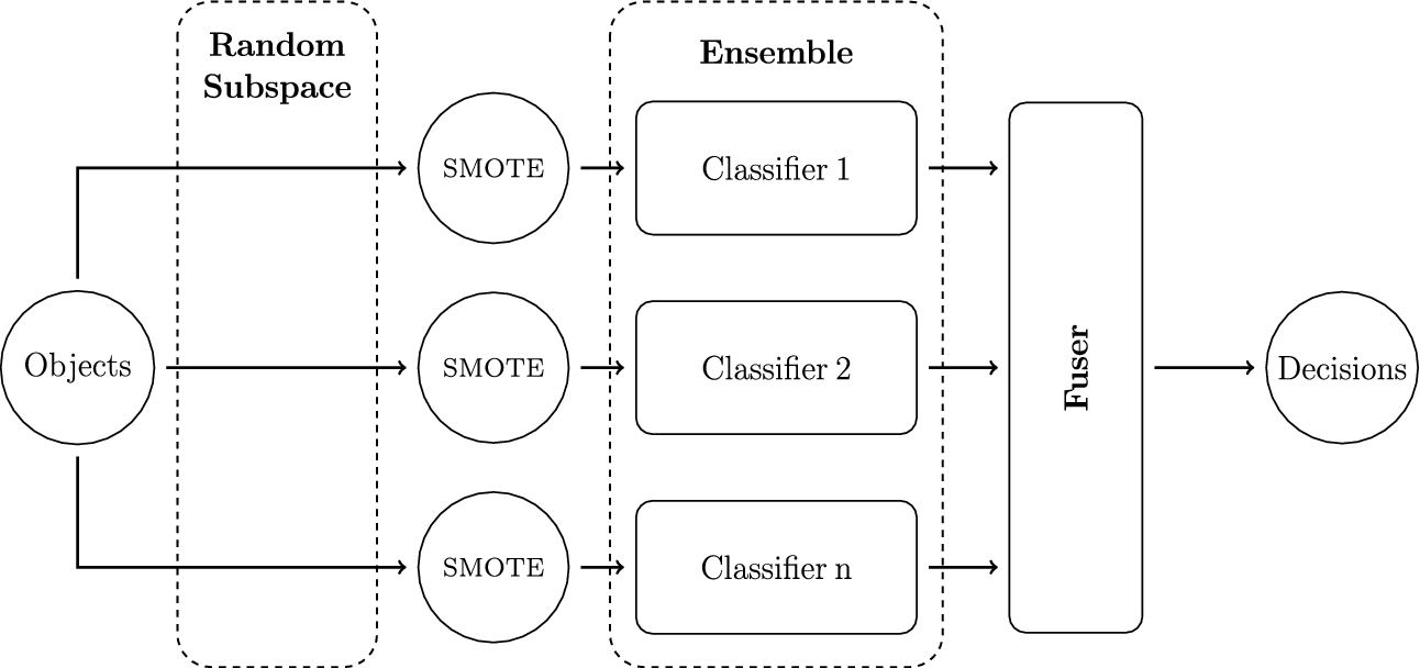 Combining Random Subspace Approach with smote Oversampling