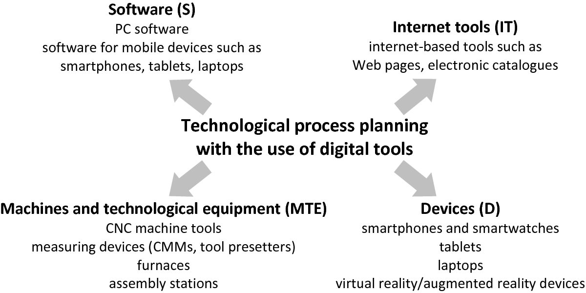 Open Access Digital Tools' Application Potential in