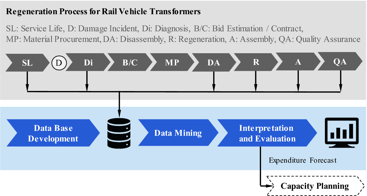 A Data Mining Approach to Support Capacity Planning for the