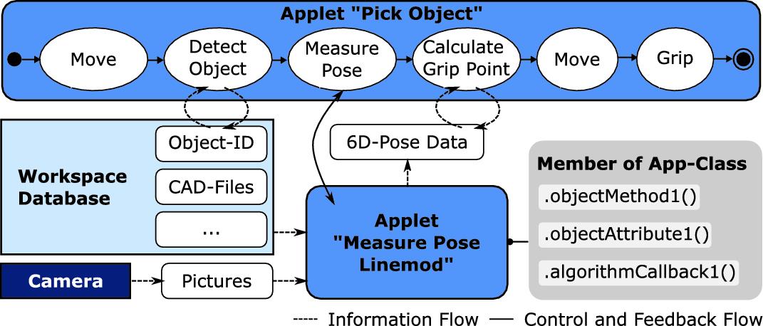 Modular Robot Software Framework for the Intelligent and