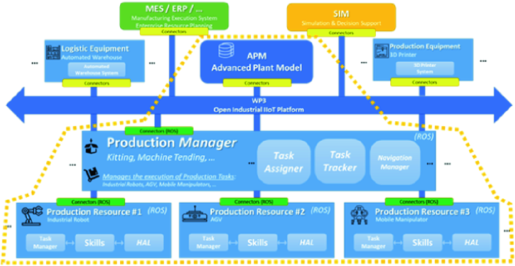 Application of the Open Scalable Production System to