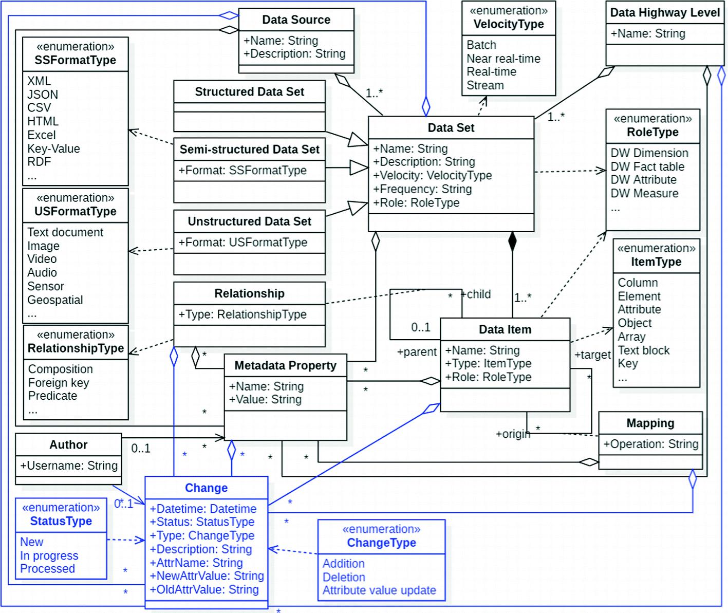 On Metadata Support for Integrating Evolving Heterogeneous