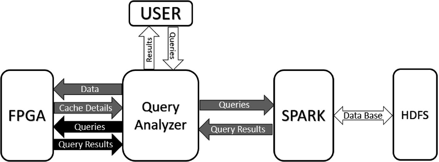 Toward FPGA-Based Semantic Caching for Accelerating Data