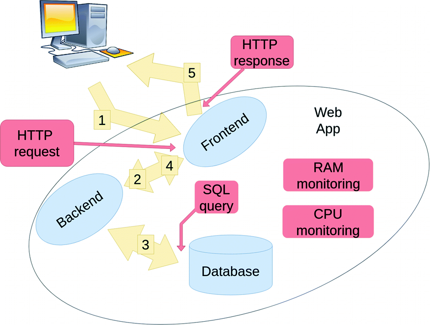 Detection of Intrusions to Web System Using Computational