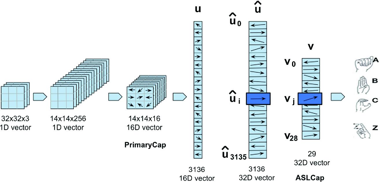 Advanced Capsule Networks via Context Awareness | SpringerLink