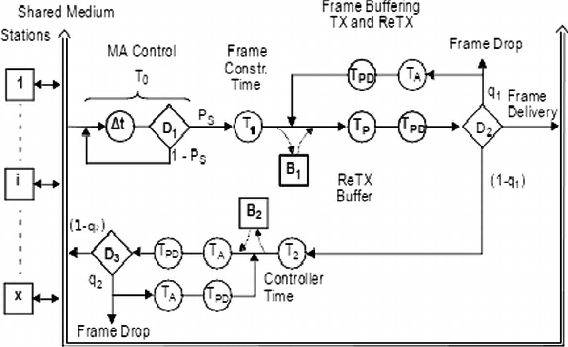 Analysis of Distributed Real-Time Control Systems with