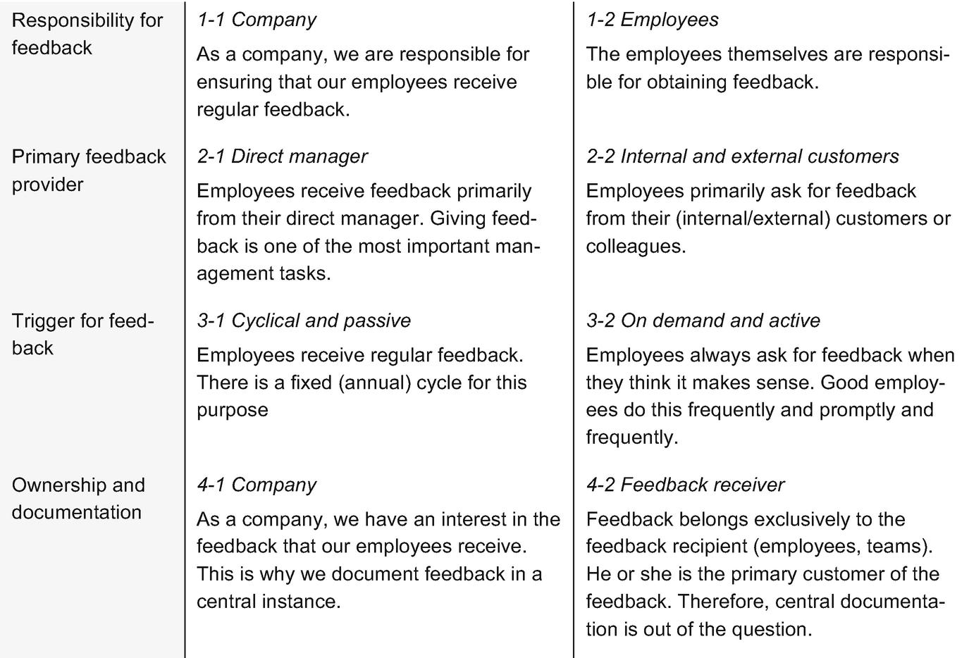 Goals Assessment And Feedback Springerlink