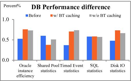 Adaptive Database's Performance Tuning Based on