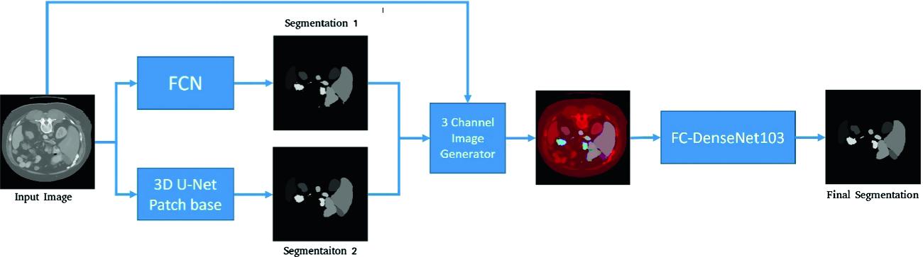 Multiple Organs Segmentation in Abdomen CT Scans Using a
