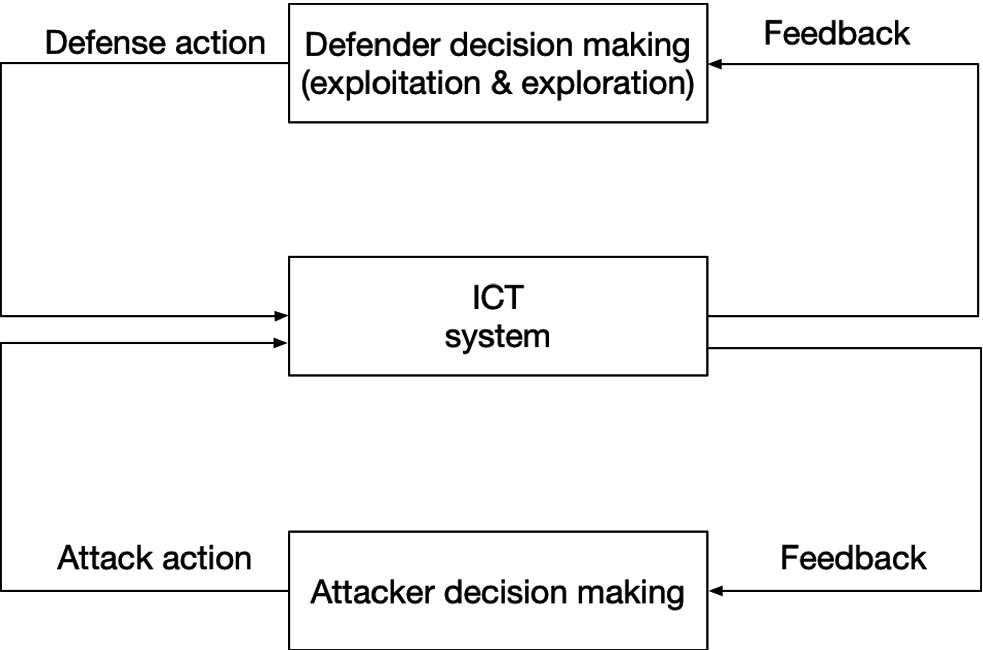 Reinforcement Learning for Adaptive Cyber Defense Against