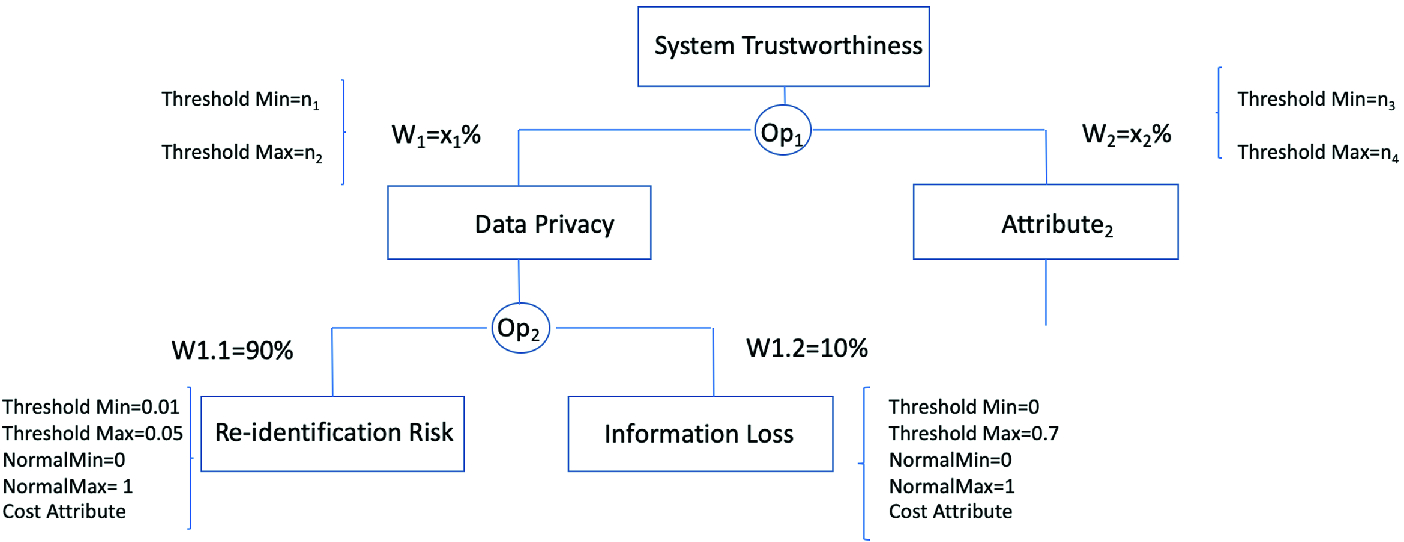 On the Use of Quality Models to Characterize Trustworthiness