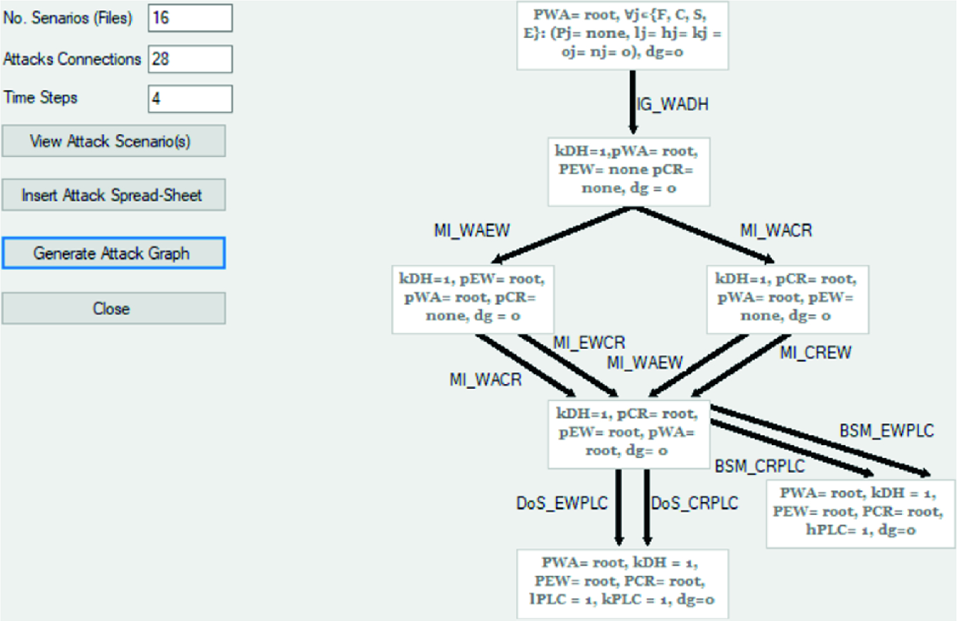 Automatic Attack Graph Generation for Industrial Controlled ...