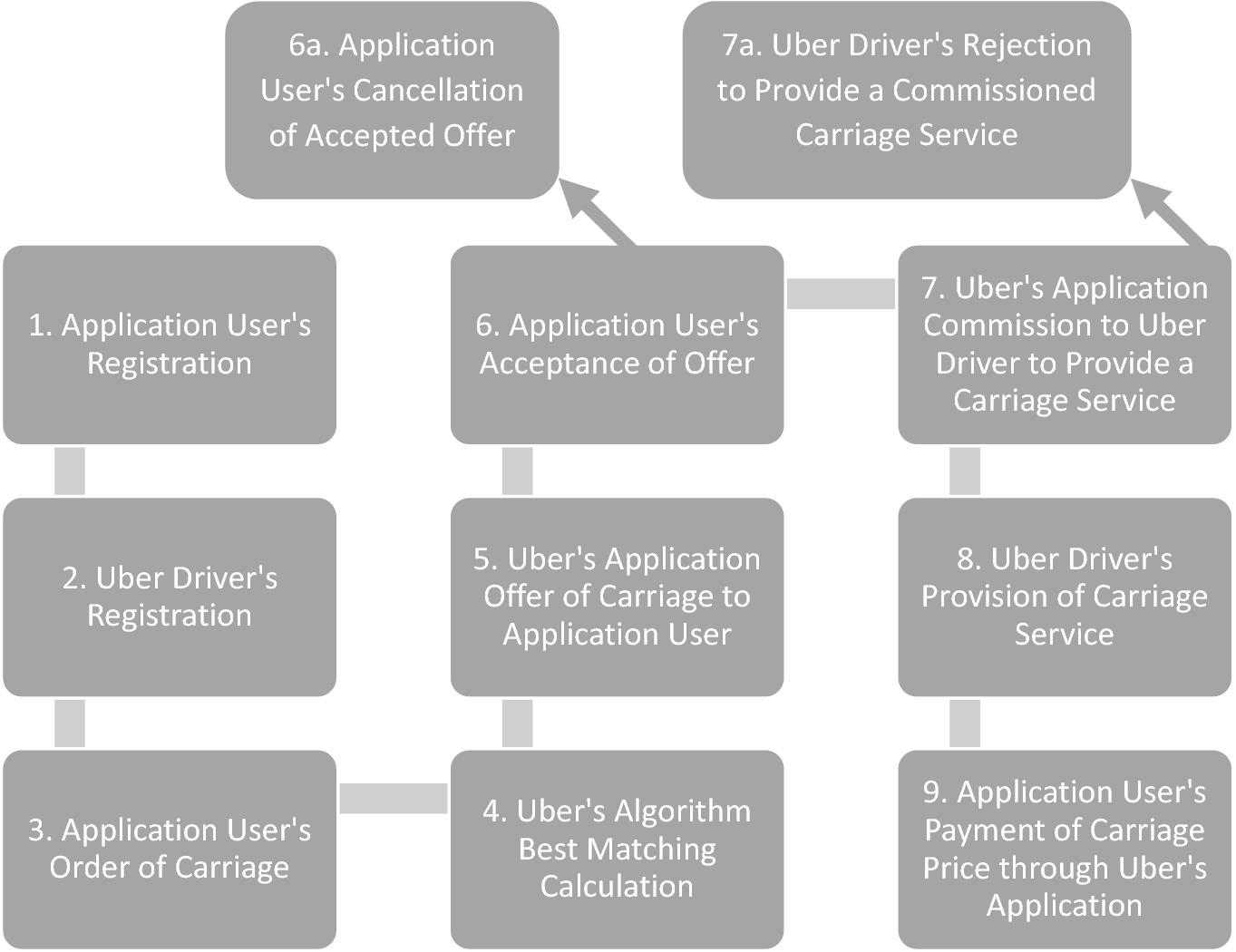 Nature Of Uber Services Springerlink