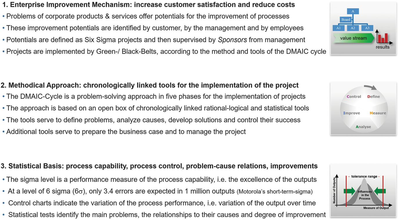 Six Sigma Introduction   SpringerLink