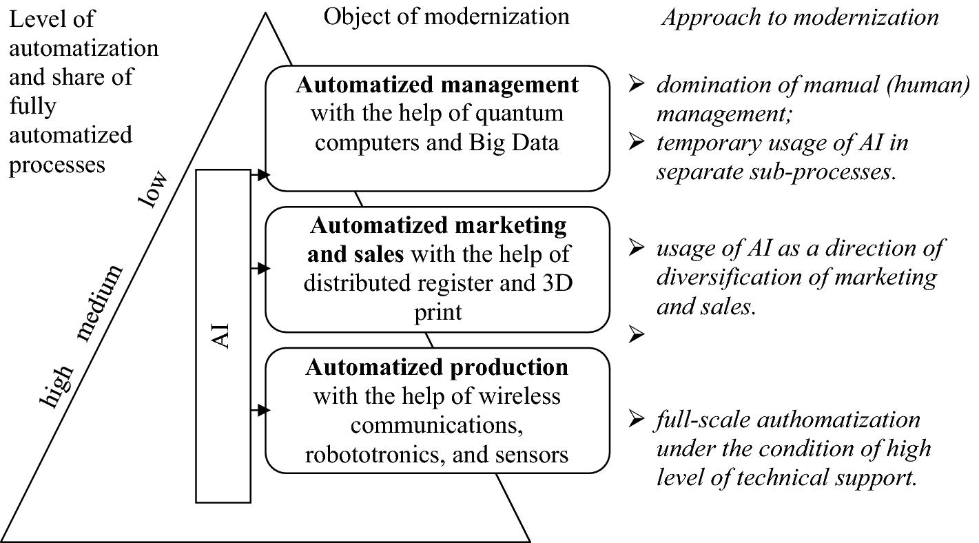 Modernization of Modern Entrepreneurship on the Basis of Artificial  Intelligence | SpringerLink