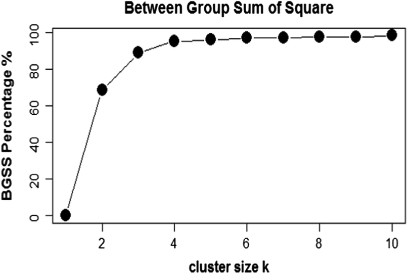 Regional Blood Bank Count Analysis Using Unsupervised Learning Techniques Springerlink
