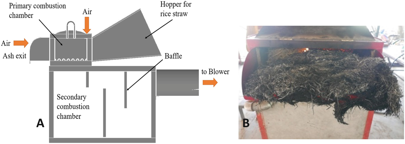 Thermochemical Conversion of Rice Straw | SpringerLink