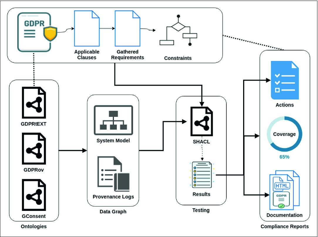 Test-Driven Approach Towards GDPR Compliance | SpringerLink