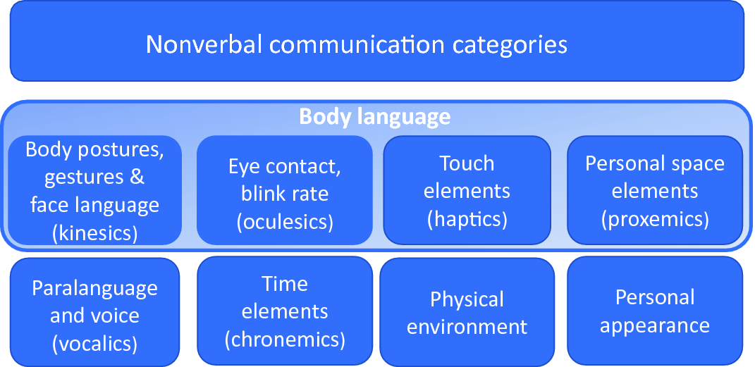 Nonverbal Communication Springerlink Chronemics is a term that describes what' time' has to do (or what role time plays) in 'communication'. nonverbal communication springerlink