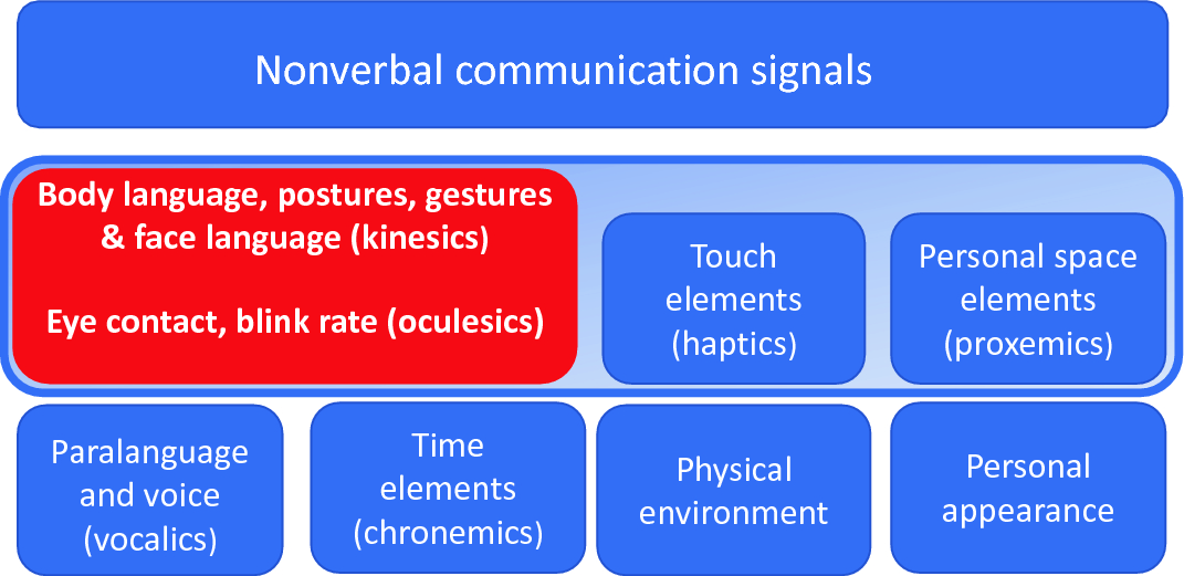 Nonverbal Communication Springerlink Other articles where proxemics is discussed: nonverbal communication springerlink