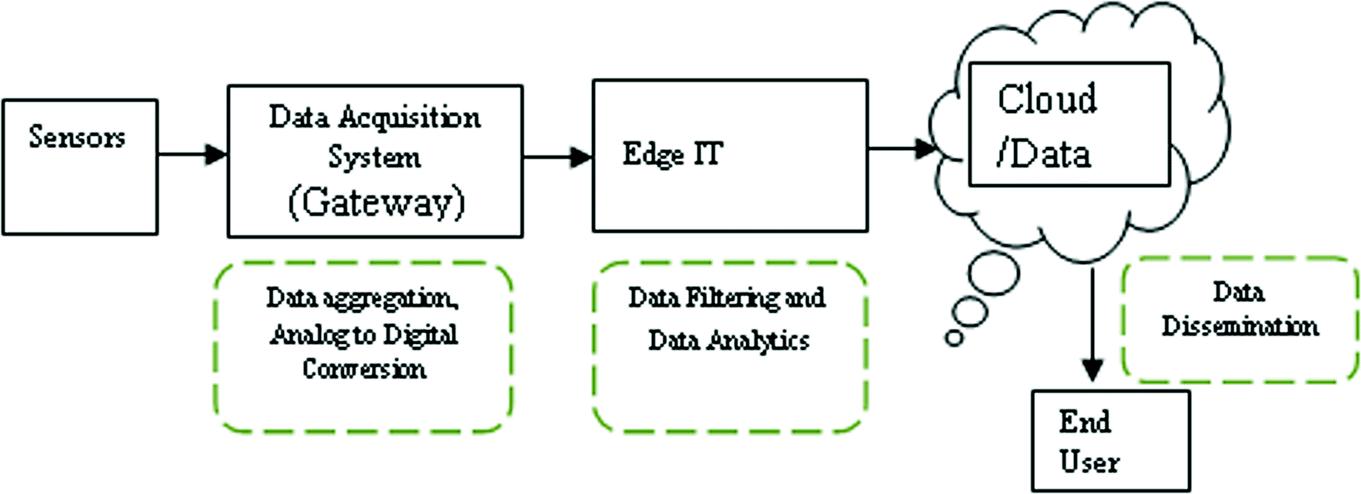 Iot Data Management Data Aggregation And Dissemination Springerlink